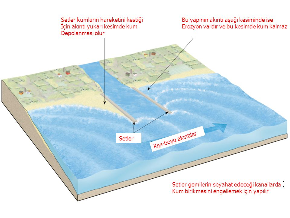 Jetties are built to prevent deposition in navigation channels