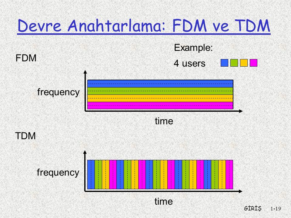 Devre Anahtarlama: FDM ve TDM