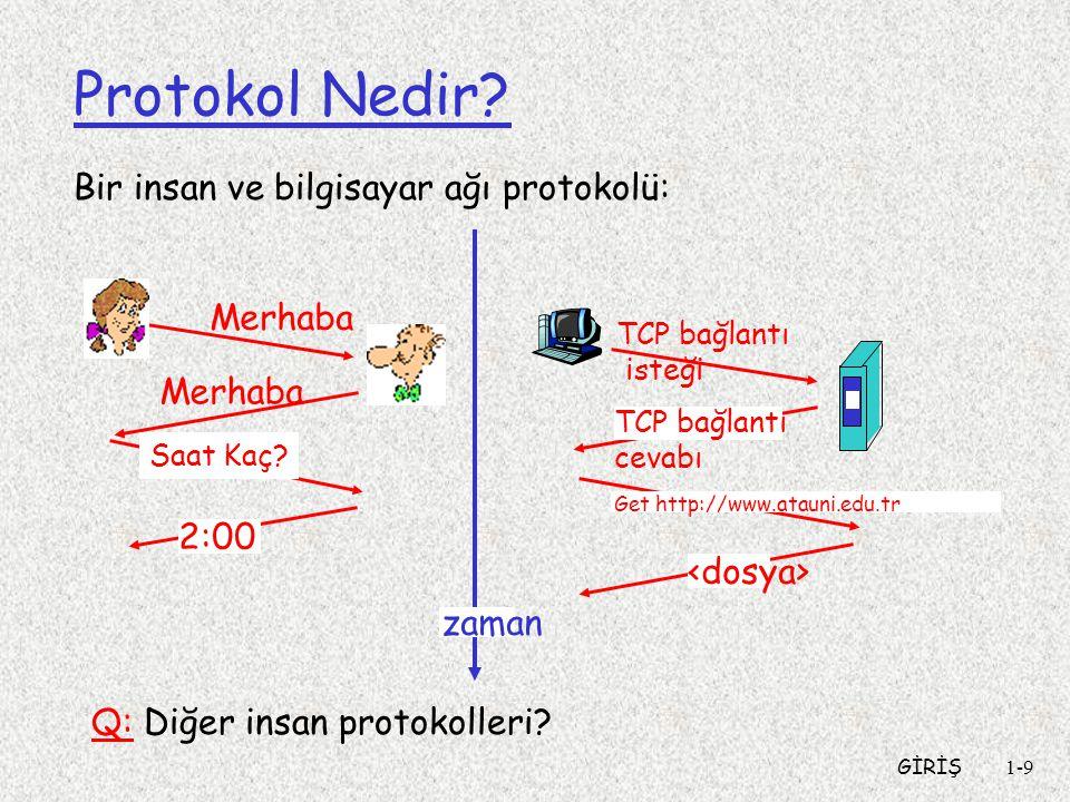 Protokol Nedir Bir insan ve bilgisayar ağı protokolü: Merhaba Merhaba