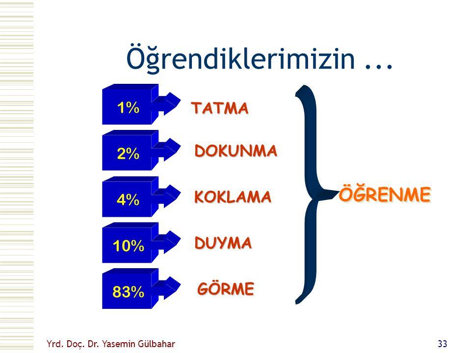 Öğrendiklerimizin ... ÖĞRENME 1% TATMA 2% DOKUNMA 4% KOKLAMA 10% DUYMA