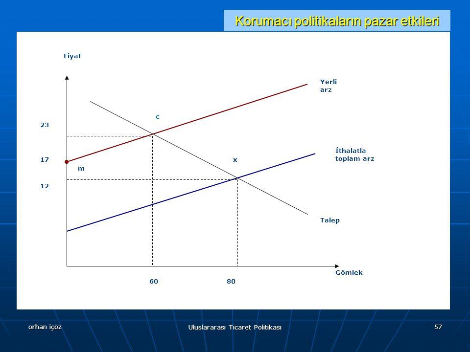 Korumacı politikaların pazar etkileri