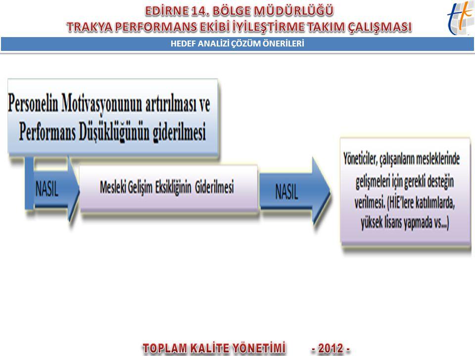 HEDEF ANALİZİ ÇÖZÜM ÖNERİLERİ TOPLAM KALİTE YÖNETİMİ - 2012 -