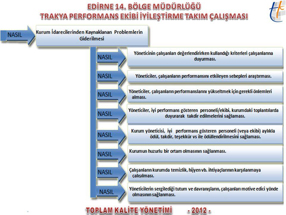 TOPLAM KALİTE YÖNETİMİ - 2012 -