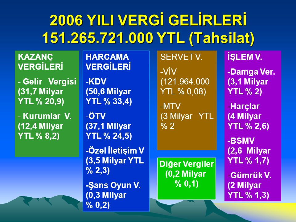 2006 YILI VERGİ GELİRLERİ 151.265.721.000 YTL (Tahsilat)
