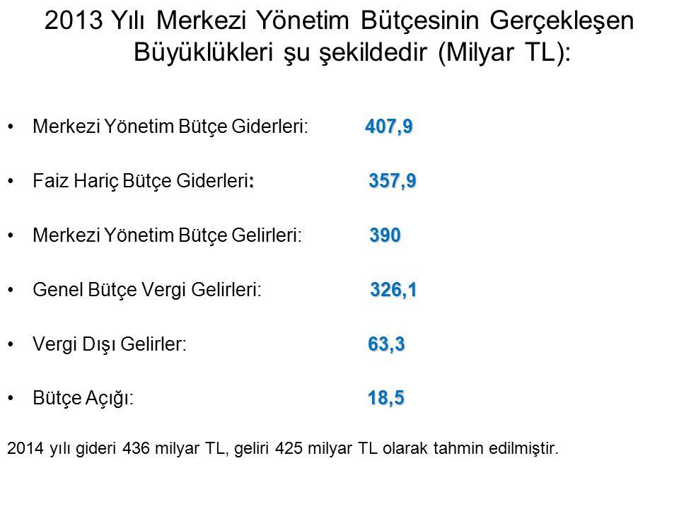 2013 Yılı Merkezi Yönetim Bütçesinin Gerçekleşen Büyüklükleri şu şekildedir (Milyar TL):