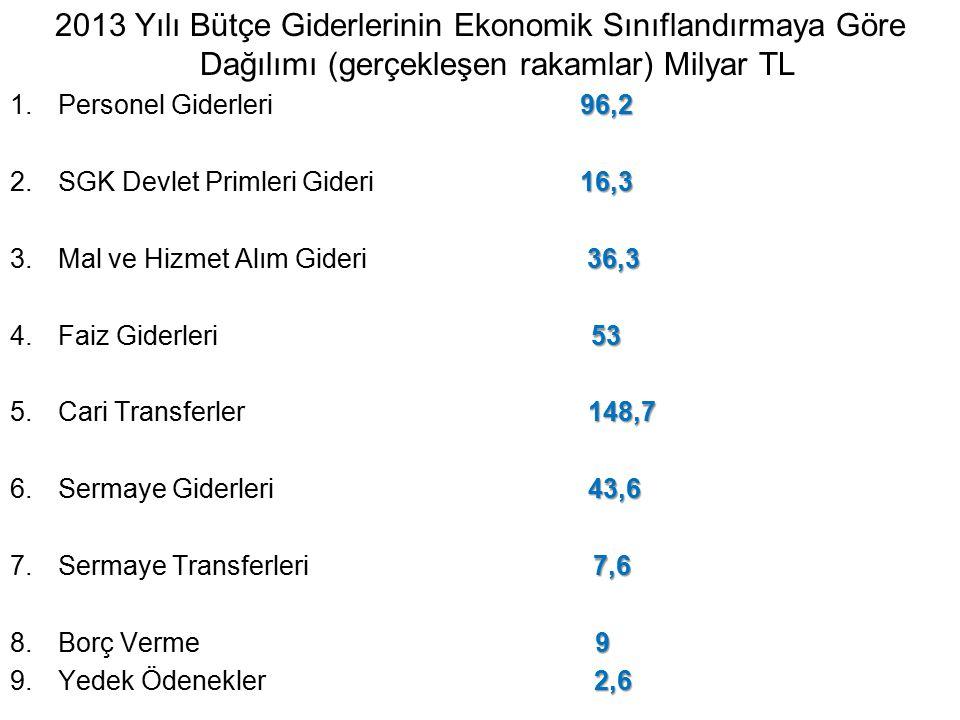2013 Yılı Bütçe Giderlerinin Ekonomik Sınıflandırmaya Göre Dağılımı (gerçekleşen rakamlar) Milyar TL