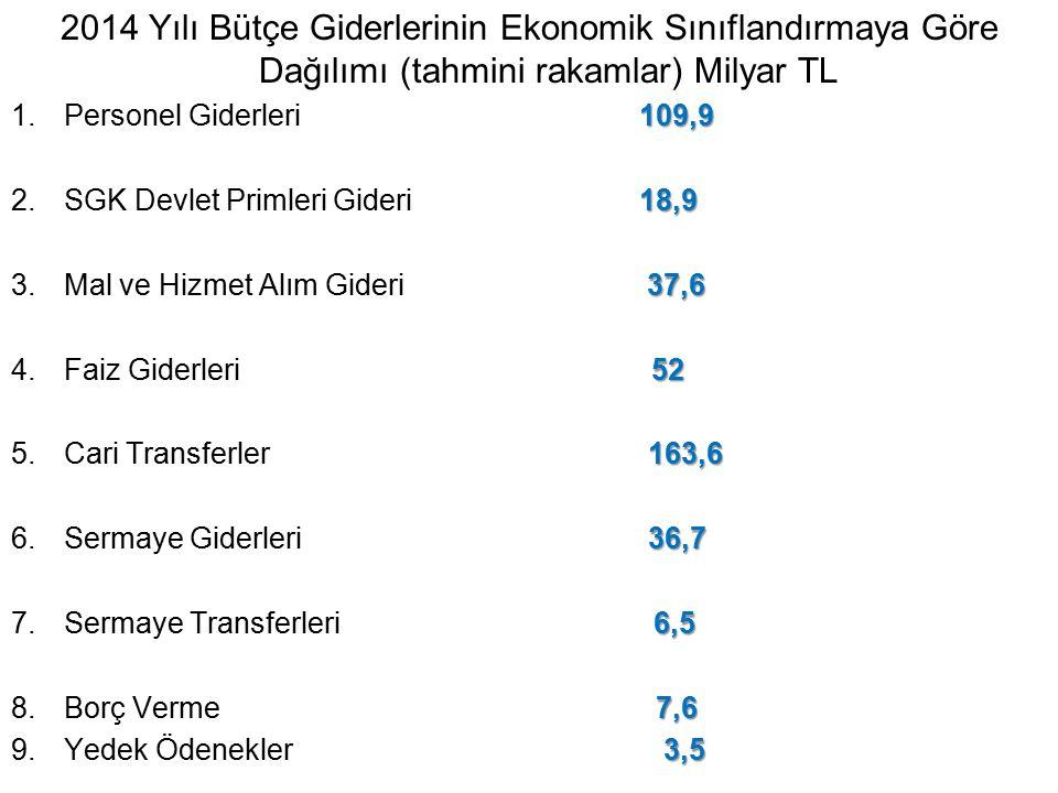 2014 Yılı Bütçe Giderlerinin Ekonomik Sınıflandırmaya Göre Dağılımı (tahmini rakamlar) Milyar TL