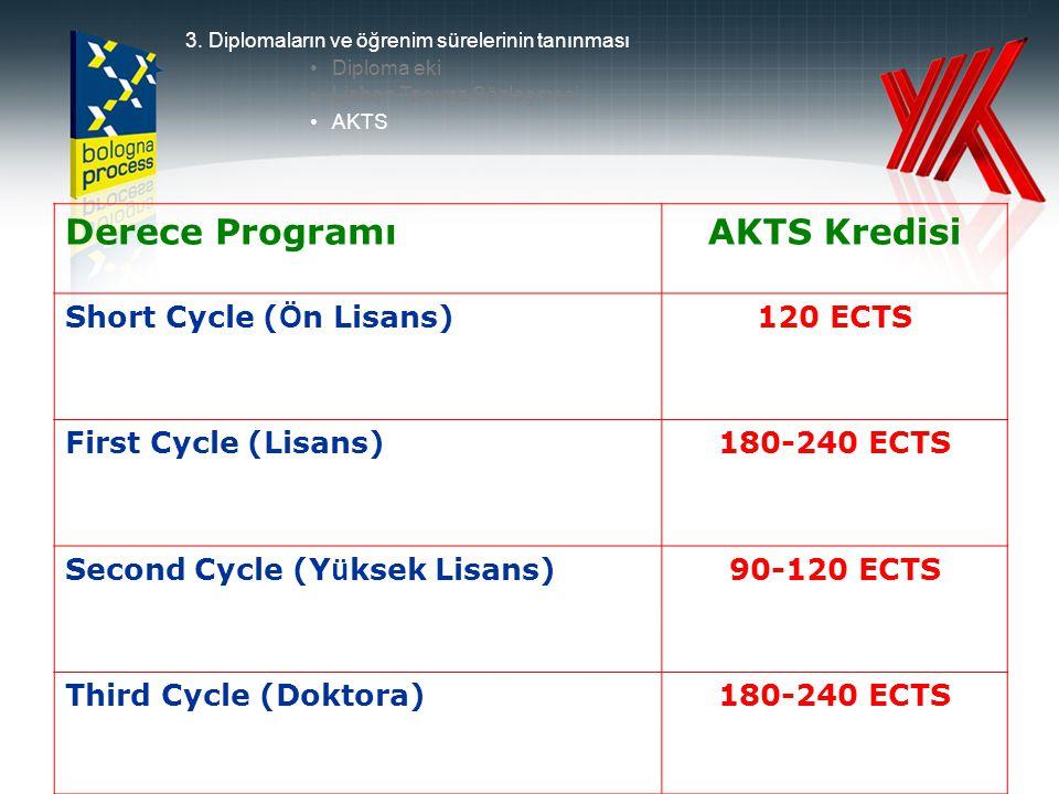 Derece Programı AKTS Kredisi Short Cycle (Ön Lisans) 120 ECTS