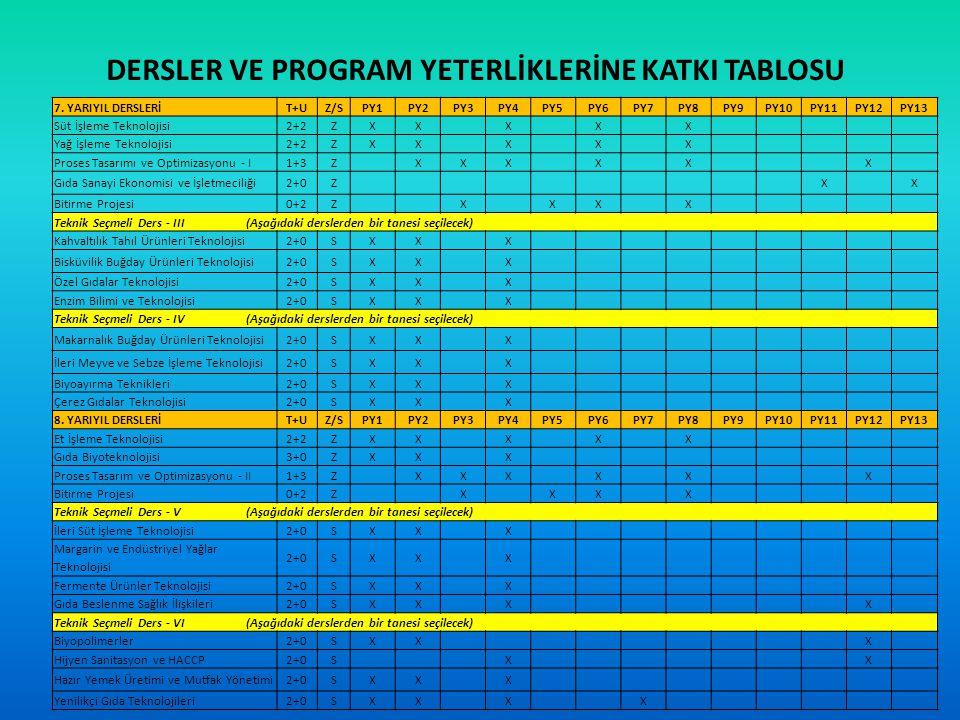 DERSLER VE PROGRAM YETERLİKLERİNE KATKI TABLOSU