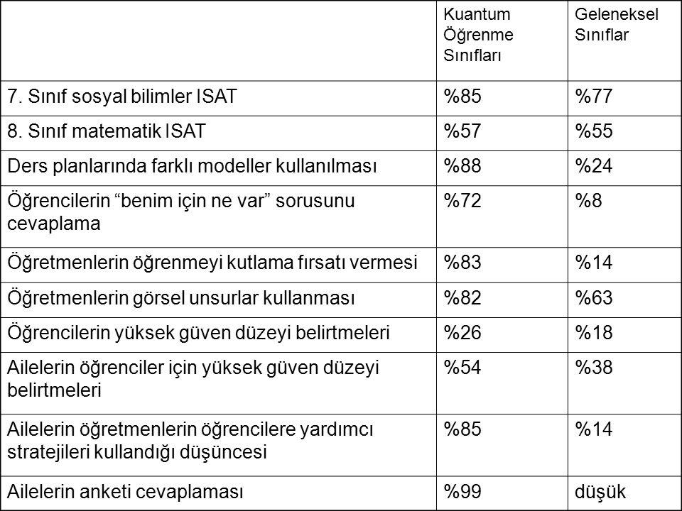 7. Sınıf sosyal bilimler ISAT %85 %77 8. Sınıf matematik ISAT %57 %55