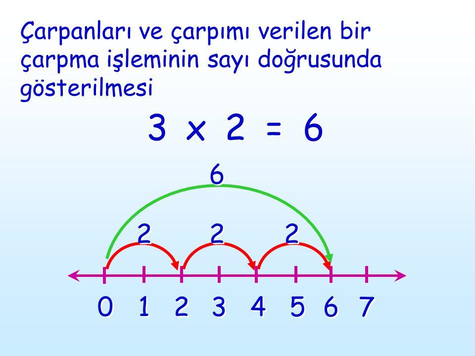 Çarpanları ve çarpımı verilen bir çarpma işleminin sayı doğrusunda gösterilmesi