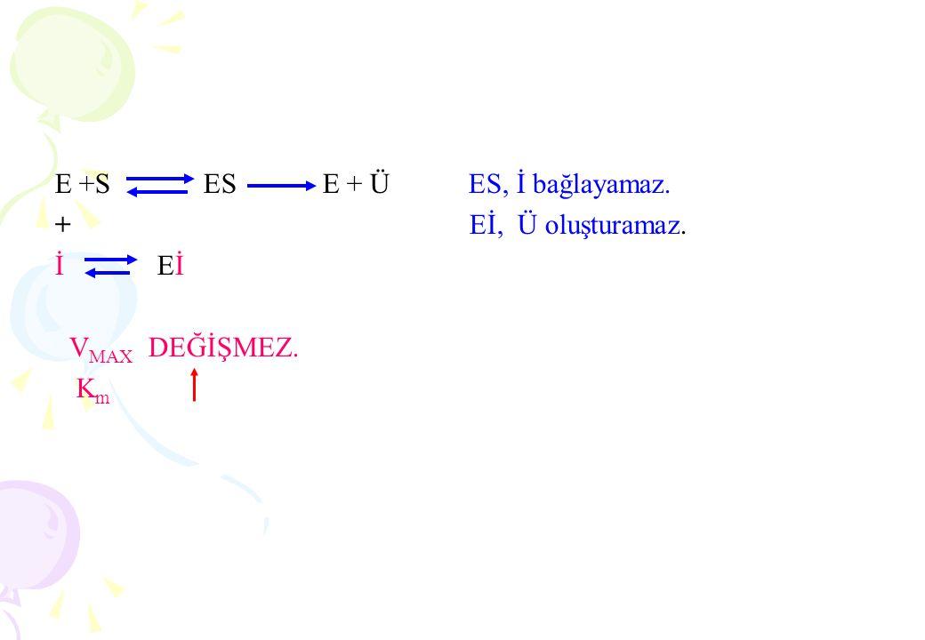 3.SICAKLIK Kimyasal reaksiyonlarda ısının artması moleküllerin hareketini. arttırarak reaksiyon hızının da artmasına yol açar.