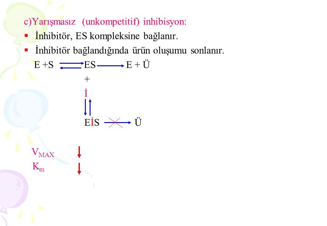 Örnek: Katalitik aktivite için ortamdan H+ iyonu kazanılması gerekiyor ise, moleküldeki amino gruplarının protonlaşması gibi: