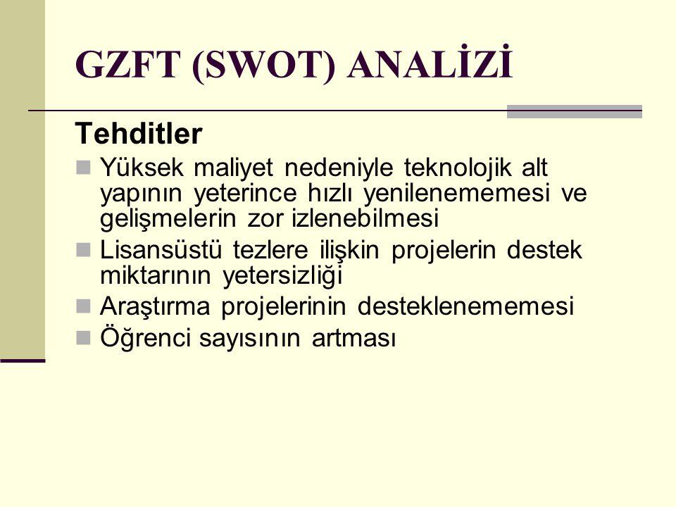 GZFT (SWOT) ANALİZİ Tehditler