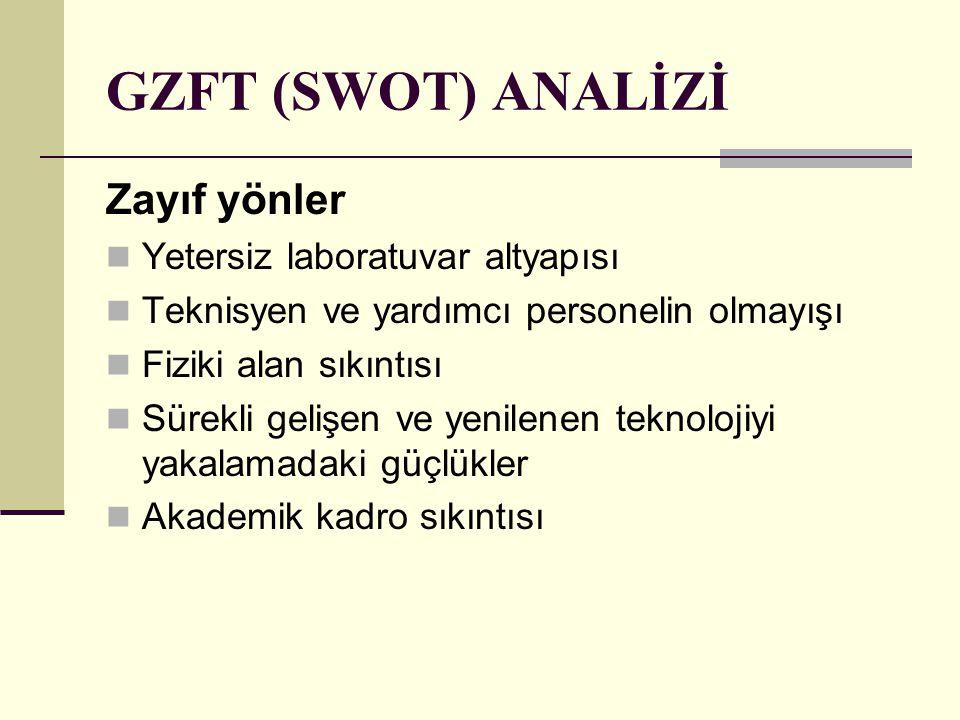 GZFT (SWOT) ANALİZİ Zayıf yönler Yetersiz laboratuvar altyapısı