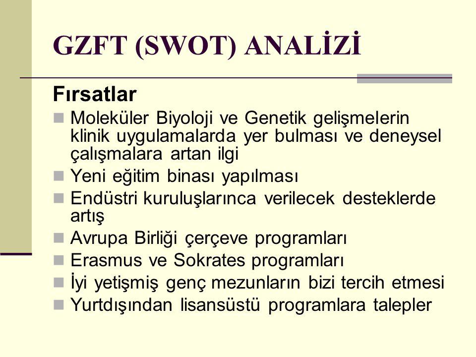 GZFT (SWOT) ANALİZİ Fırsatlar