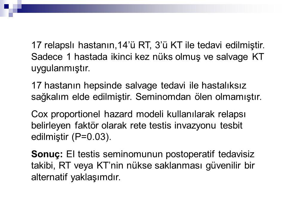 17 relapslı hastanın,14'ü RT, 3'ü KT ile tedavi edilmiştir
