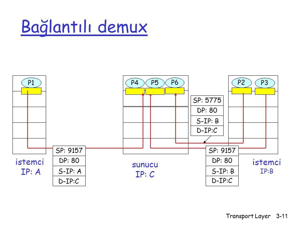 Bağlantılı demux istemci istemci sunucu IP: A IP: C P1 P4 P5 P6 P2 P1