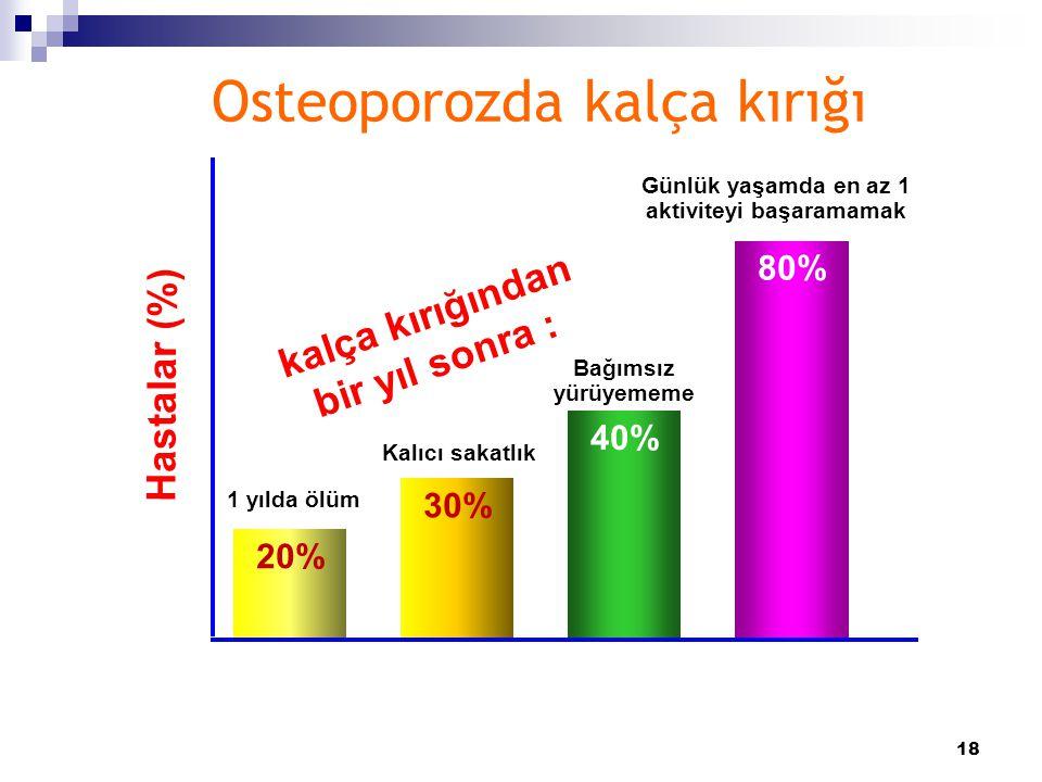 Osteoporozda kalça kırığı