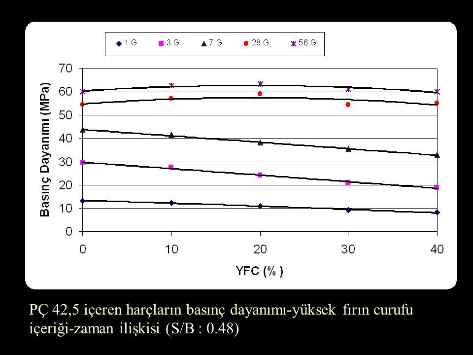 PÇ 42,5 içeren harçların basınç dayanımı-yüksek fırın curufu içeriği-zaman ilişkisi (S/B : 0.48)