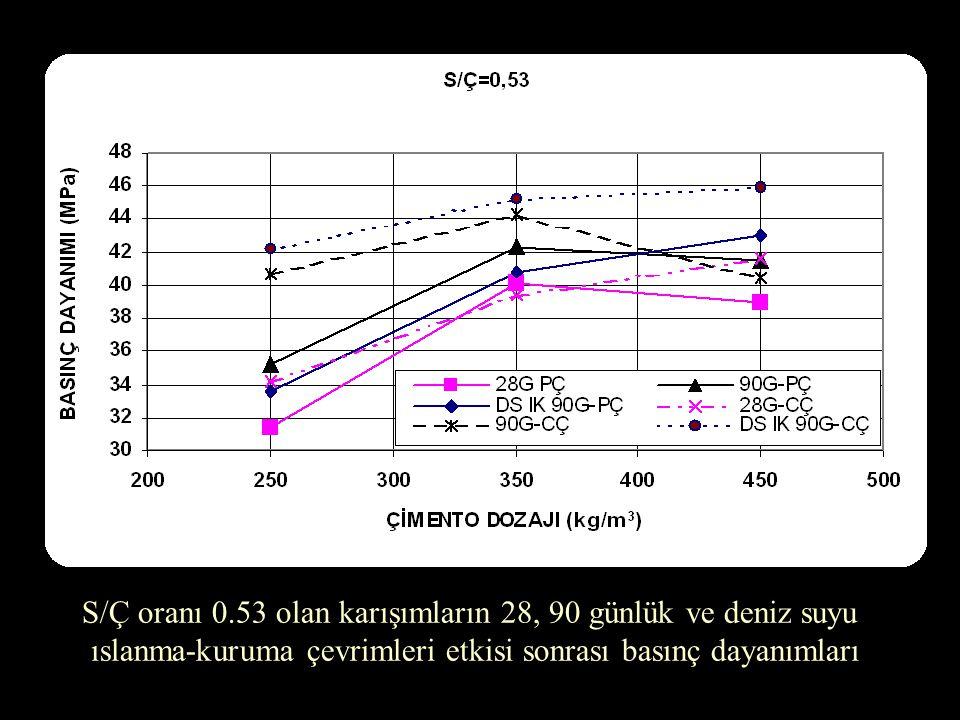S/Ç oranı 0.53 olan karışımların 28, 90 günlük ve deniz suyu