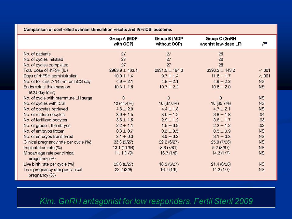 Kim. GnRH antagonist for low responders. Fertil Steril 2009