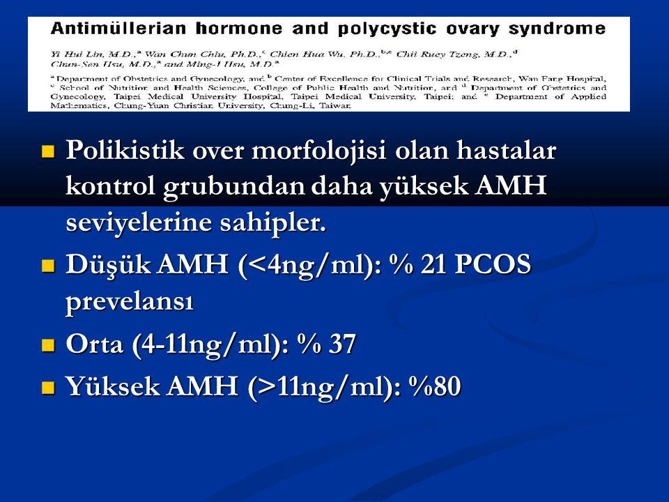 Polikistik over morfolojisi olan hastalar kontrol grubundan daha yüksek AMH seviyelerine sahipler.