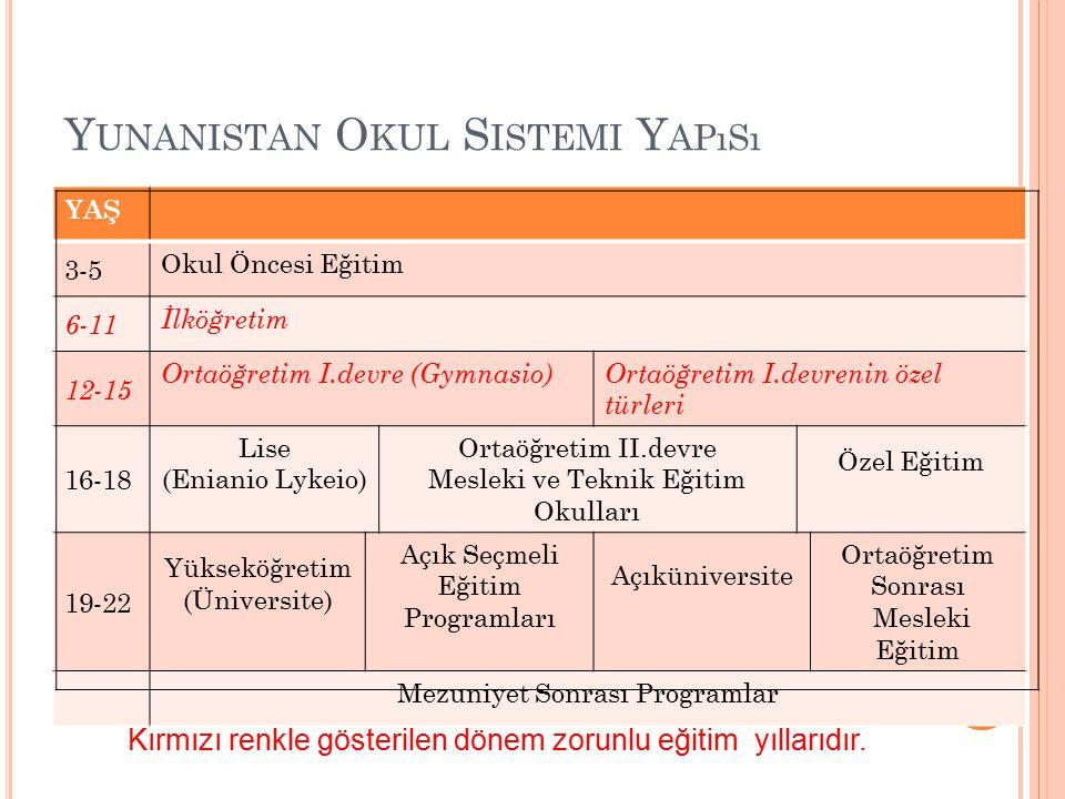 Yunanistan Okul Sistemi Yapısı