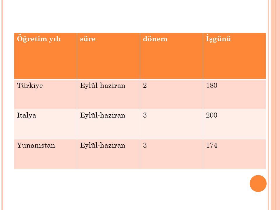 Öğretim yılı süre dönem İşgünü Türkiye Eylül-haziran 2 180 İtalya 3 200 Yunanistan 174