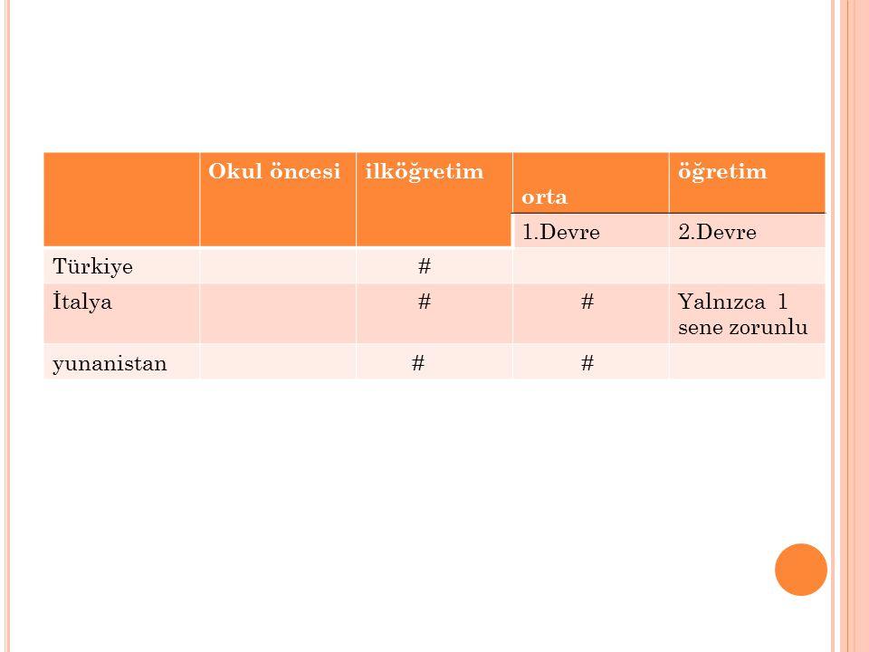Okul öncesi ilköğretim. orta. öğretim. 1.Devre. 2.Devre. Türkiye. # İtalya. Yalnızca 1 sene zorunlu.