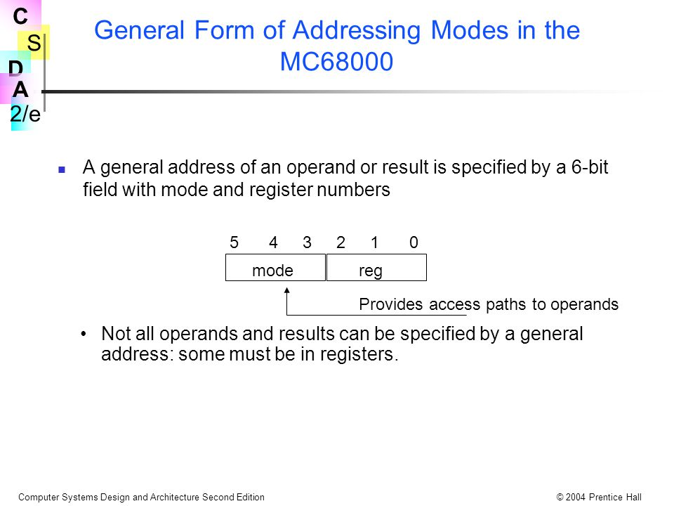 General Form of Addressing Modes in the MC68000