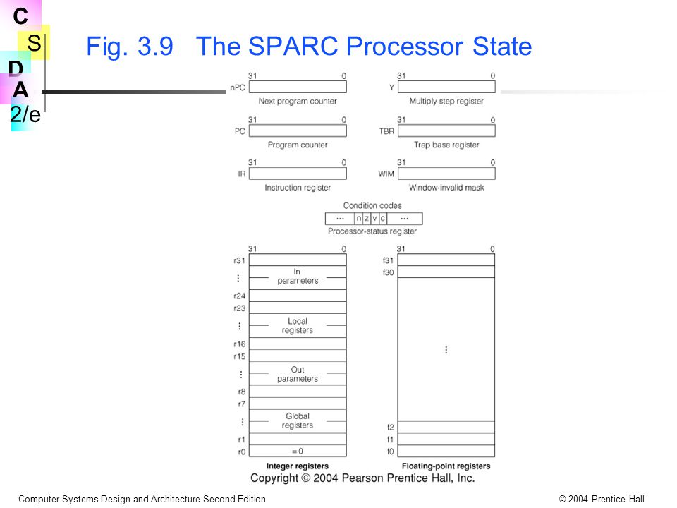 Fig. 3.9 The SPARC Processor State