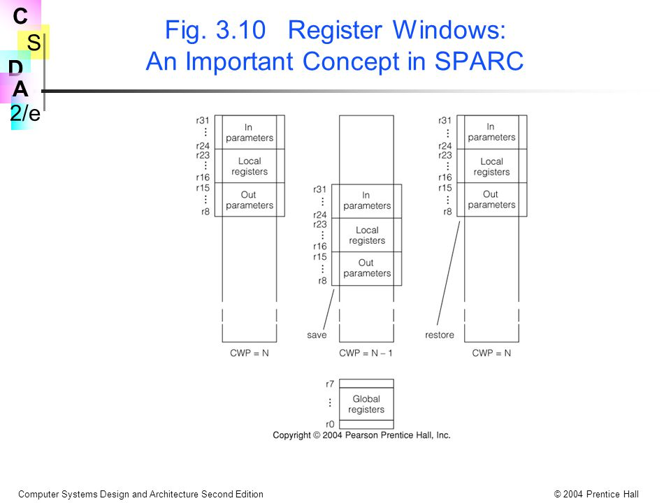 Fig. 3.10 Register Windows: An Important Concept in SPARC