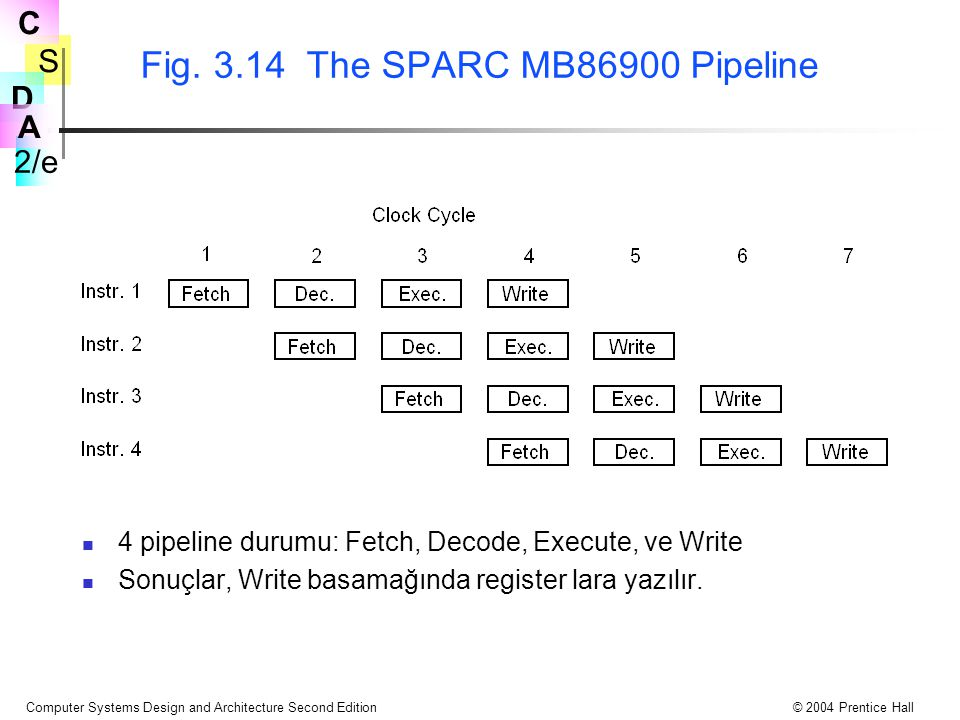 Fig. 3.14 The SPARC MB86900 Pipeline