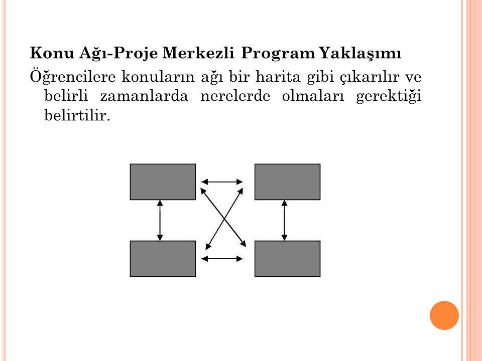 Konu Ağı-Proje Merkezli Program Yaklaşımı Öğrencilere konuların ağı bir harita gibi çıkarılır ve belirli zamanlarda nerelerde olmaları gerektiği belirtilir.