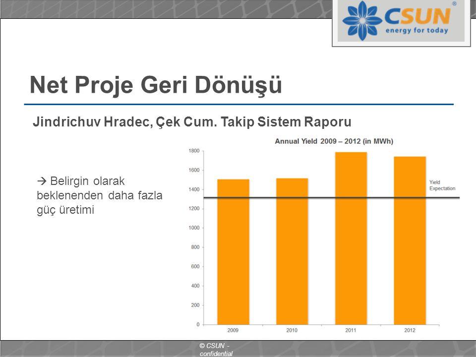 Net Proje Geri Dönüşü Jindrichuv Hradec, Çek Cum. Takip Sistem Raporu