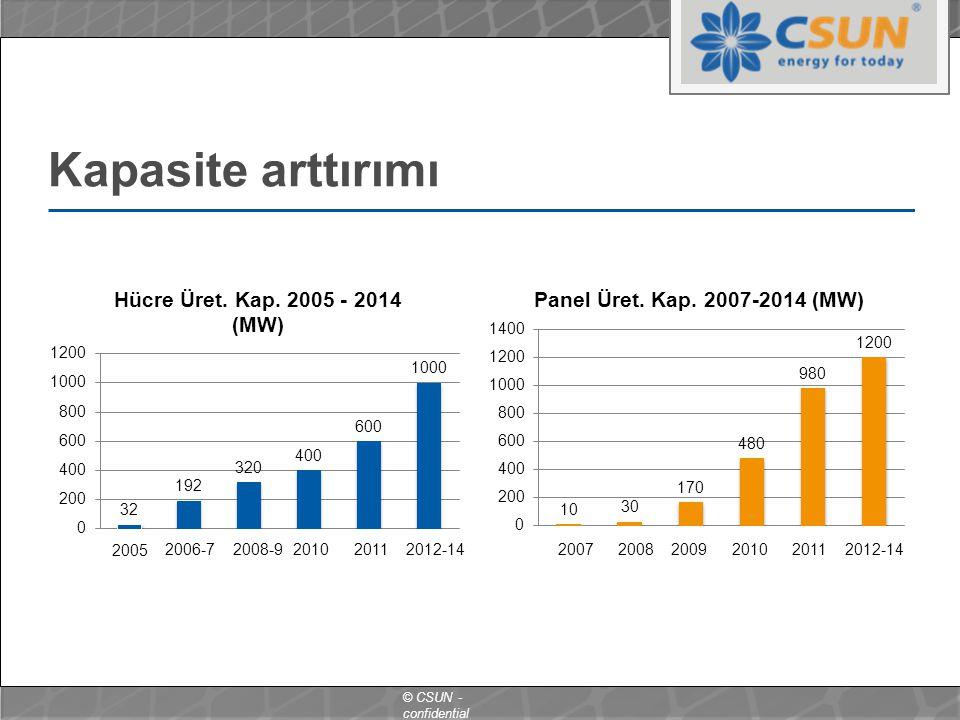 Kapasite arttırımı 2005 2006-7 2008-9 2010 2011 2012-14 2007 2008 2009