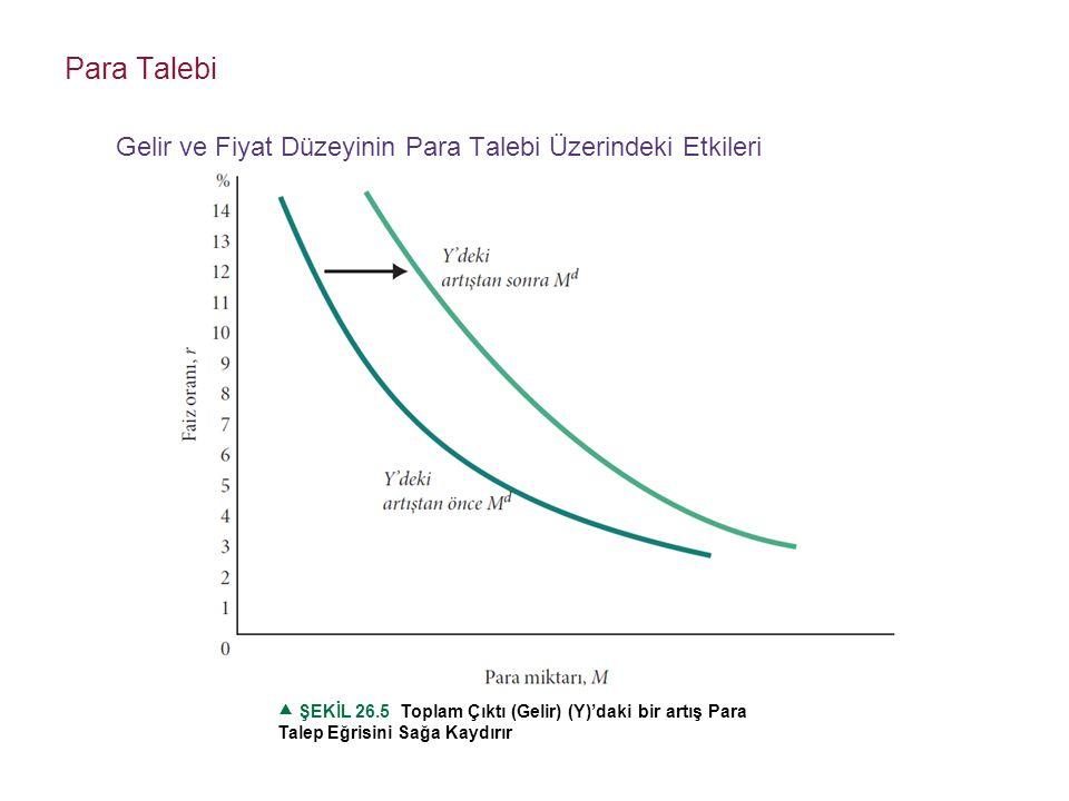 Para Talebi Gelir ve Fiyat Düzeyinin Para Talebi Üzerindeki Etkileri