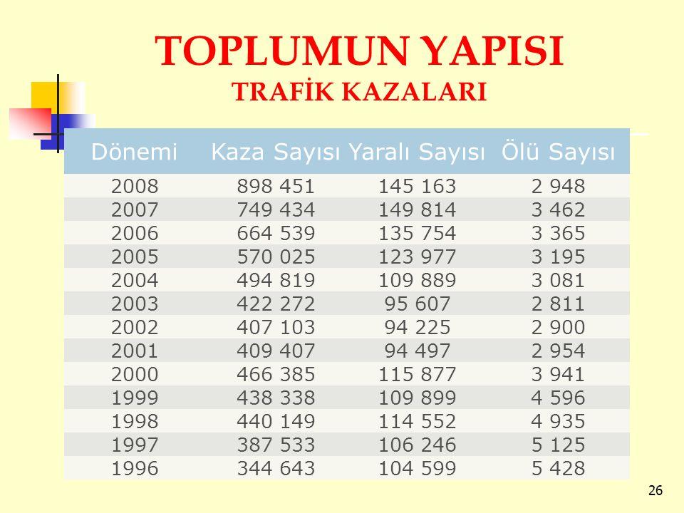 TOPLUMUN YAPISI TRAFİK KAZALARI