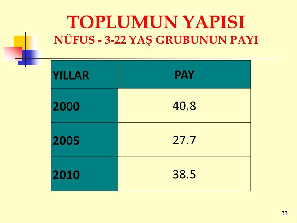 TOPLUMUN YAPISI NÜFUS - 3-22 YAŞ GRUBUNUN PAYI
