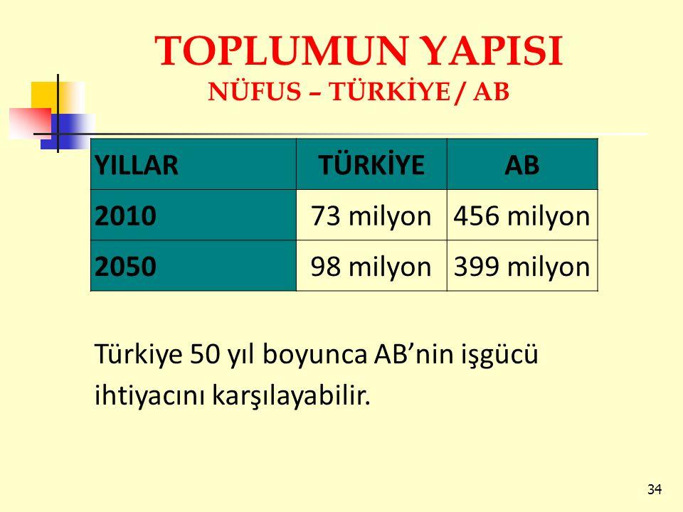 TOPLUMUN YAPISI NÜFUS – TÜRKİYE / AB