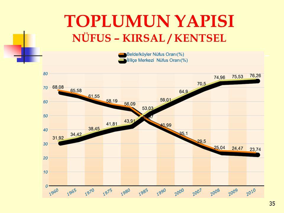 TOPLUMUN YAPISI NÜFUS – KIRSAL / KENTSEL