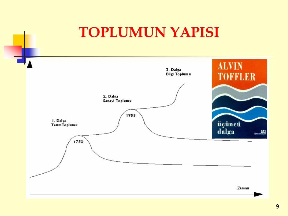 TOPLUMUN YAPISI