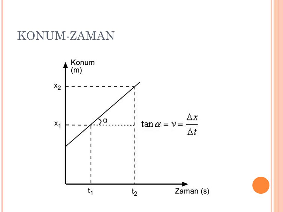 KONUM-ZAMAN