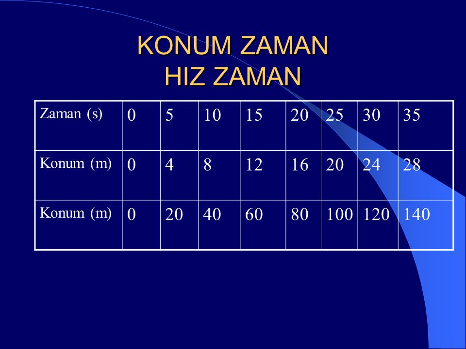 KONUM ZAMAN HIZ ZAMAN Zaman (s) 5 10 15 20 25 30 35 Konum (m) 4 8 12 16 24 28 40 60 80 100 120 140