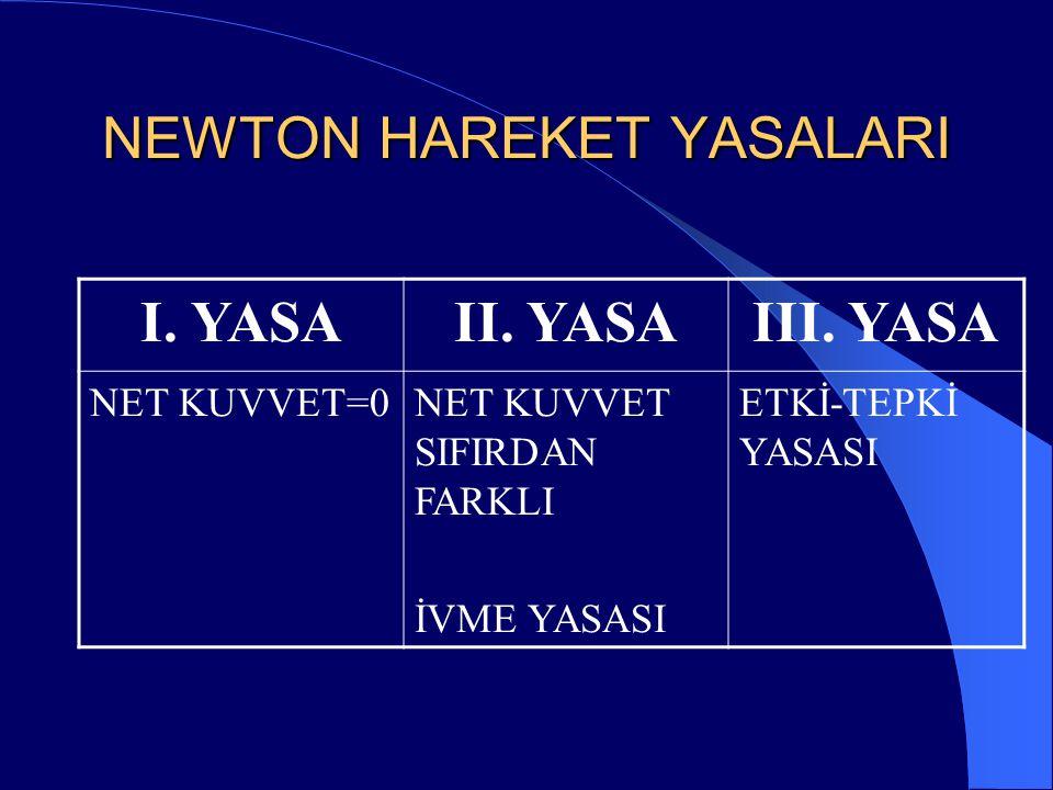 NEWTON HAREKET YASALARI
