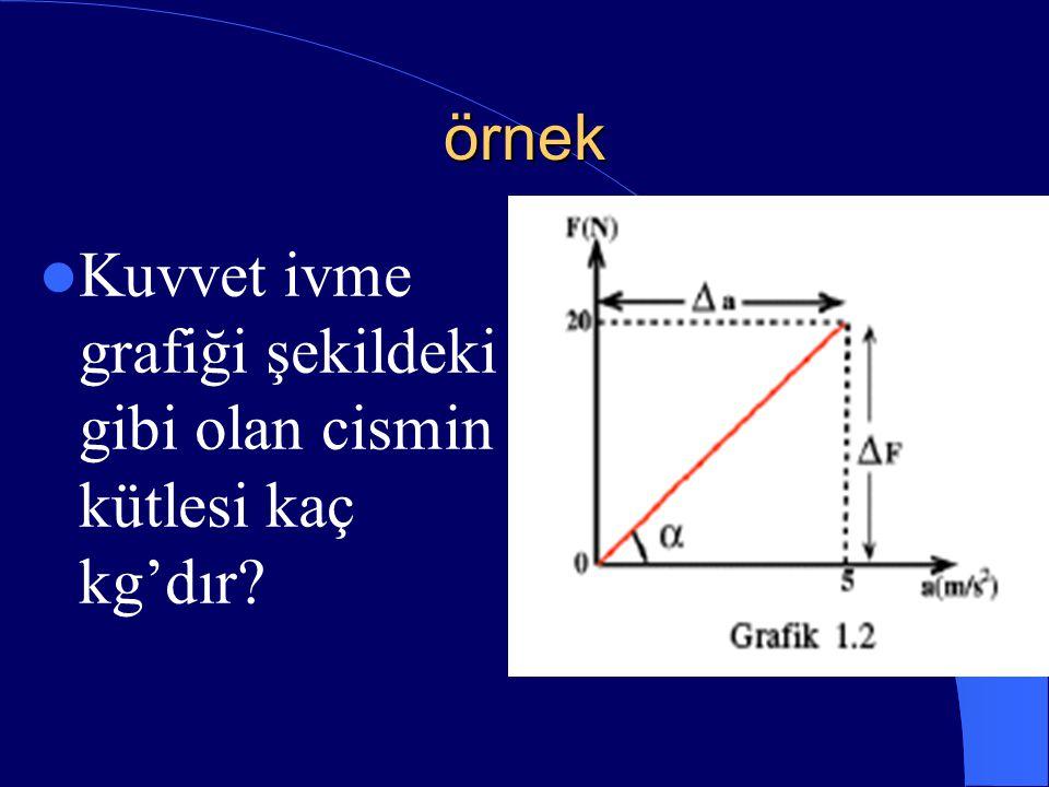 örnek Kuvvet ivme grafiği şekildeki gibi olan cismin kütlesi kaç kg'dır