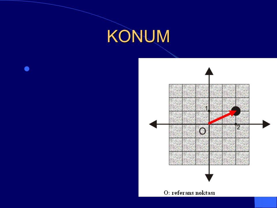 KONUM Herhangi bir cisim veya hareketlinin bulunduğu noktanın, belirli bir referans noktasına göre yönlü uzaklığı.