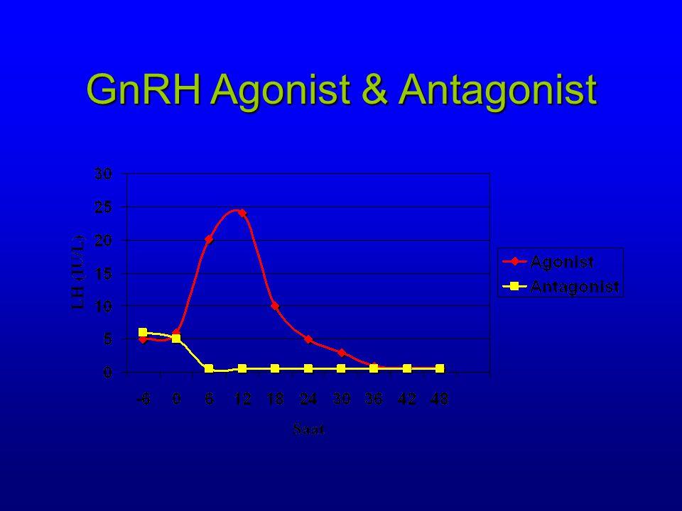 GnRH Agonist & Antagonist