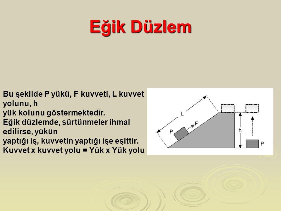 Eğik Düzlem Bu şekilde P yükü, F kuvveti, L kuvvet yolunu, h